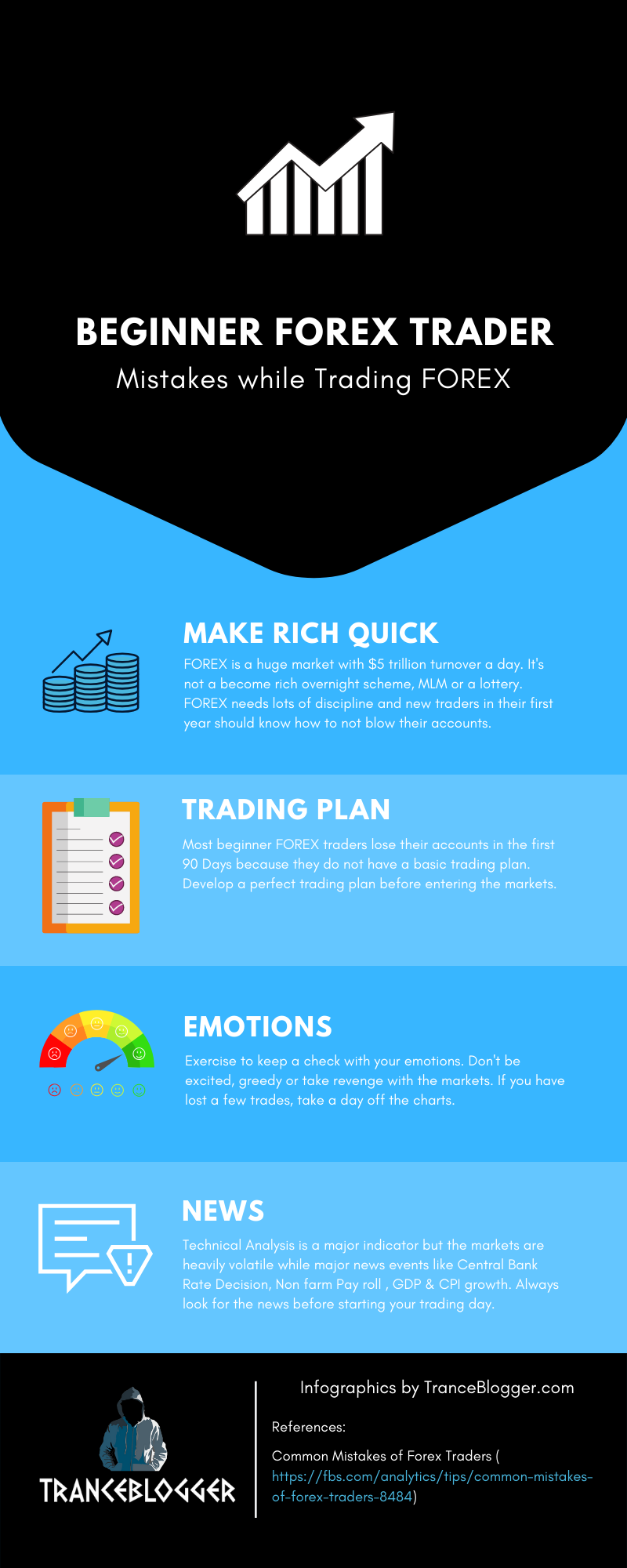 beginner forex trader mistakes infographics
